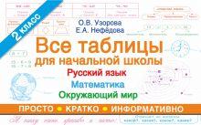 Все таблицы для 2 класса. Русский язык. Математика. Окружающий мир