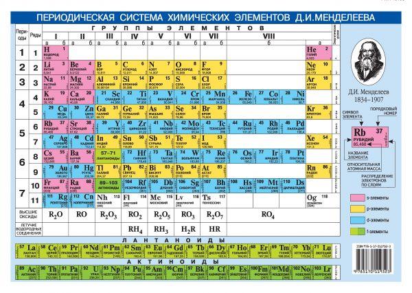 . Периодическая система химических элементов Д.И. Менделеева. + Растворимость кислот, оснований и солей в воде плакат периодическая система химических элементов д и менделеева а6