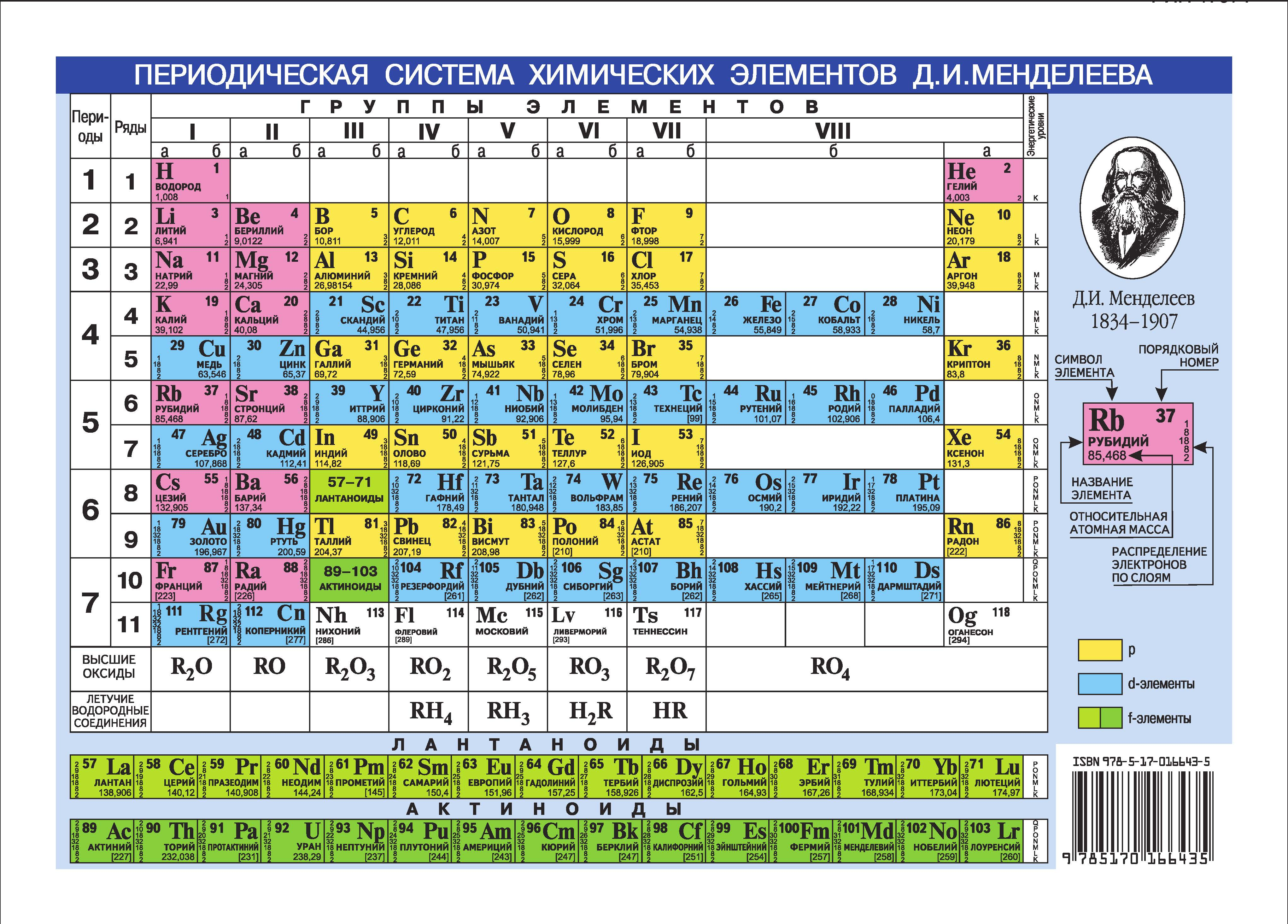 Периодическая система химических элементов Менделеева. Растворимость кислот, оснований и солей в воде.