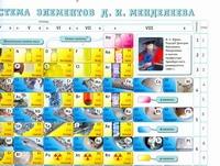 Периодическая система элементов Д.И.Менделеева