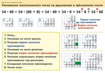 Математика. 2–4 классы. Умножение многозначного числа на двузначное и трехзначное число/Задачи на одновременное движение в противоположных направлениях Волкова С.И.