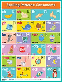 Английские буквосочетания. Согласные = Spelling Patterns. Consonants