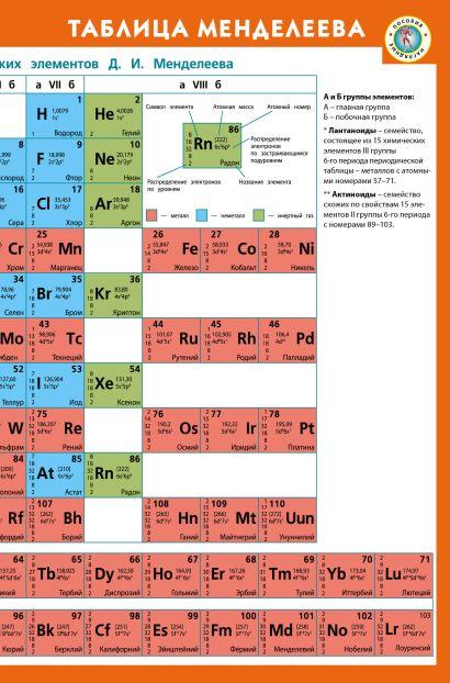Таблица Менделеева + Таблица растворимости кислот, оснований и солей - фото 1