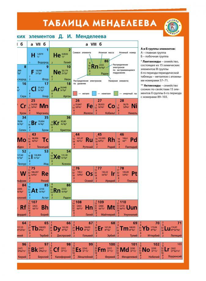 Таблица Менделеева + Таблица растворимости кислот, оснований и солей