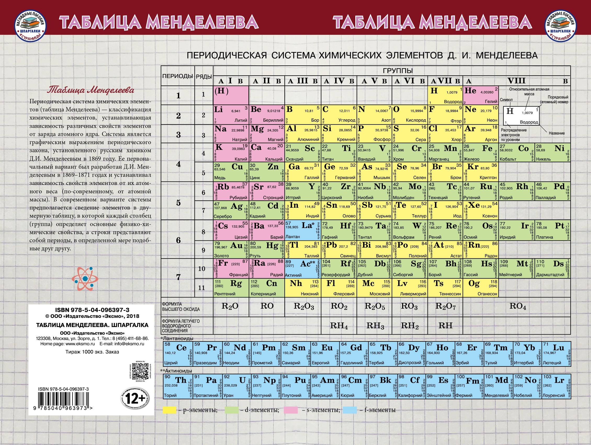 Таблица Менделеева Шпаргалка владимир кучин естественная химия таблица менделеева вграфике кучина