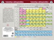 Таблица Менделеева Шпаргалка